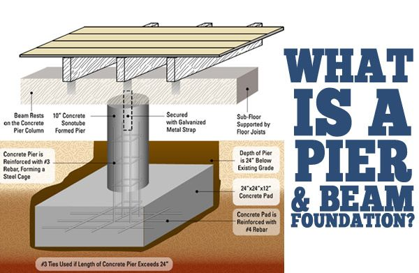 What is a pier and beam foundation real estate articles for How to build a crawl space foundation for a house