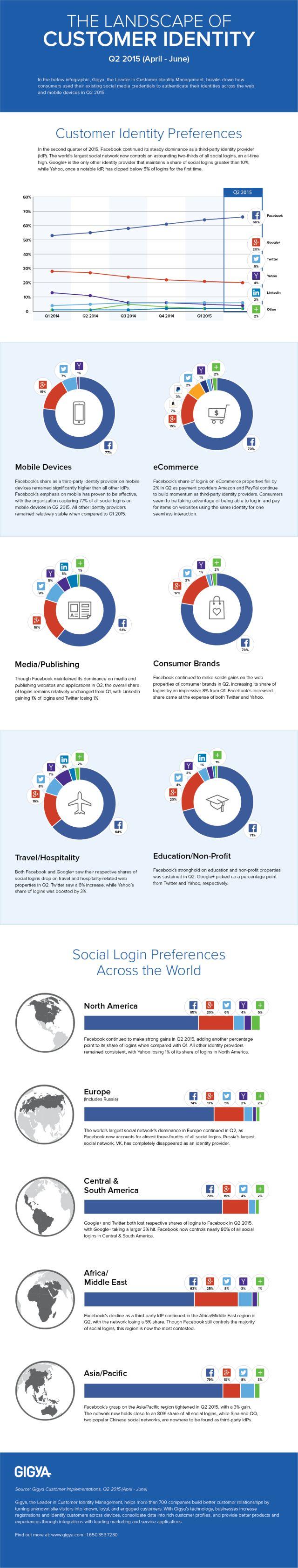 Gigya_Infographic_Q2_Social_Login_Final http://www.adweek.com/socialtimes/q2-facebook-still-most-popular-social-login-provider-infographic/623914
