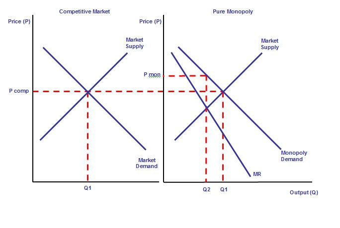 an analysis of market structure efficiency in economics Firm level economics: markets and allocations from university of illinois at urbana-champaign in this class, we will derive equilibrium outcomes across a variety of market structures.