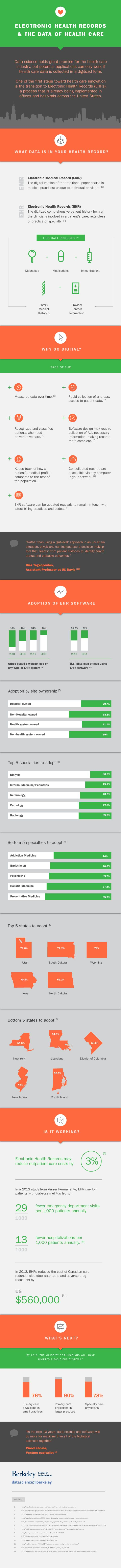 5 EHR Infographics that every provider must read