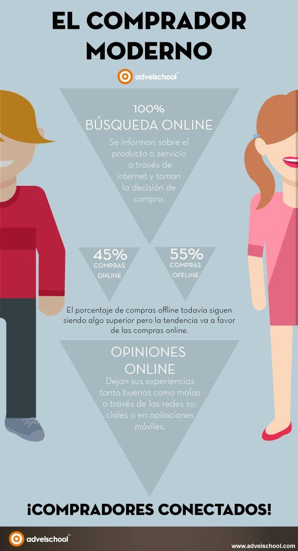 El comprador moderno #infografia #infographic #marketing