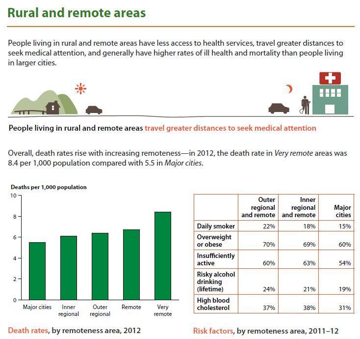 Rural and remote population health - Australias Health 2014 in brief