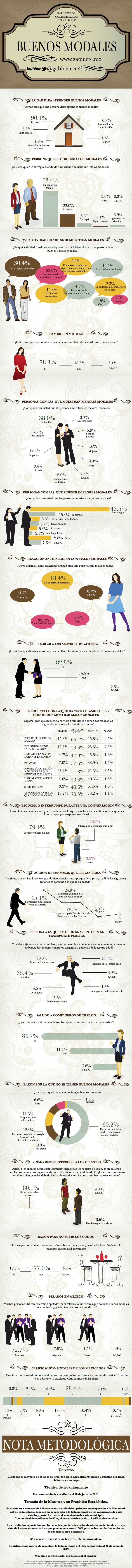Los buenos modales #infografia #infographic #education