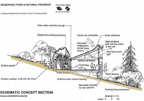 Sustainable architecture google search design green for Sustainable architecture firms