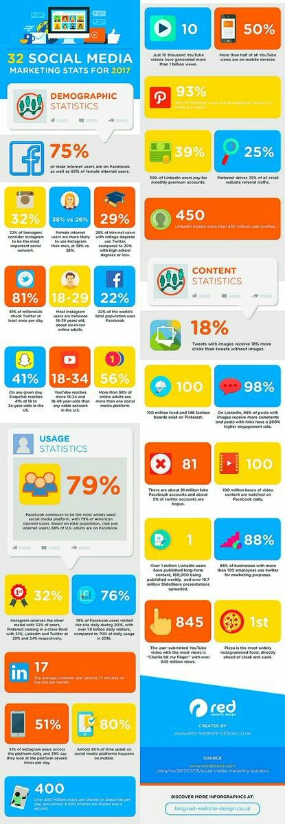 32 Stats that should guide your social media marketing strategy in 2017 Infographic #socialmediamarketing