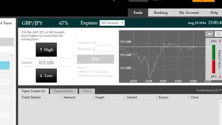 Best Indicator For Binary Options? Proteus With Smart Money Elite! by The Internet Time Machine Project via slideshare