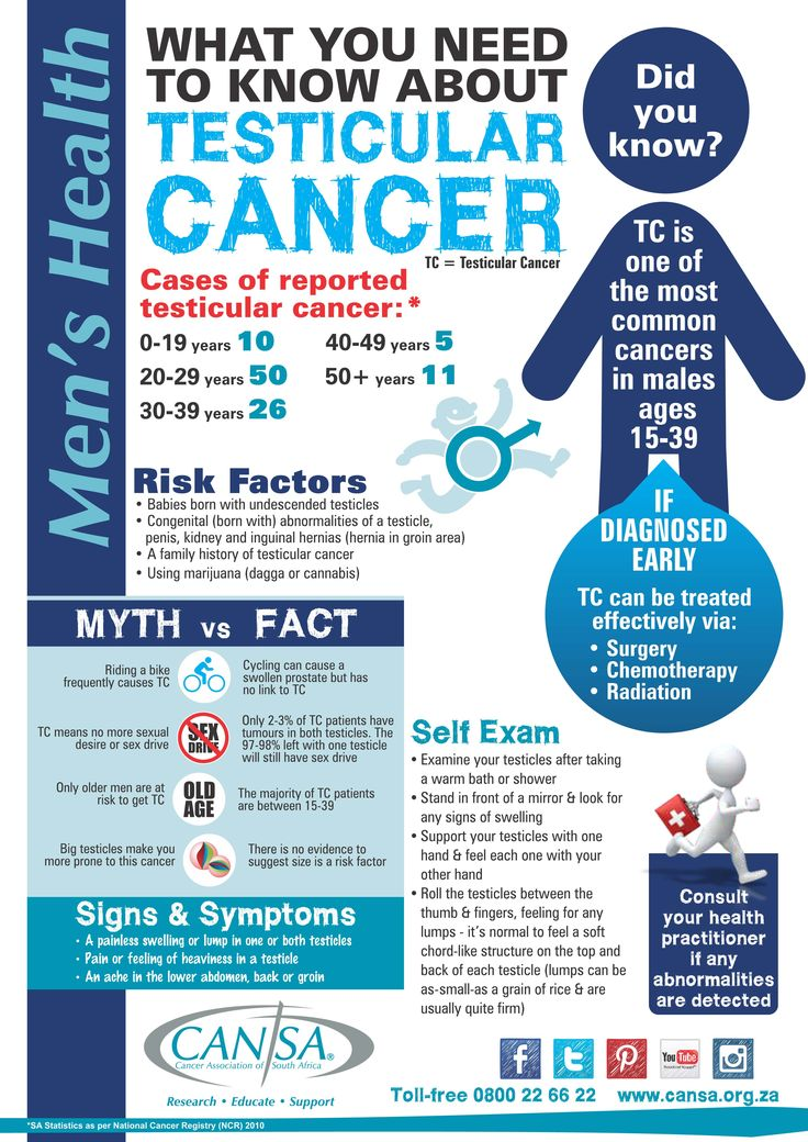 Infographic - Testicular cancer