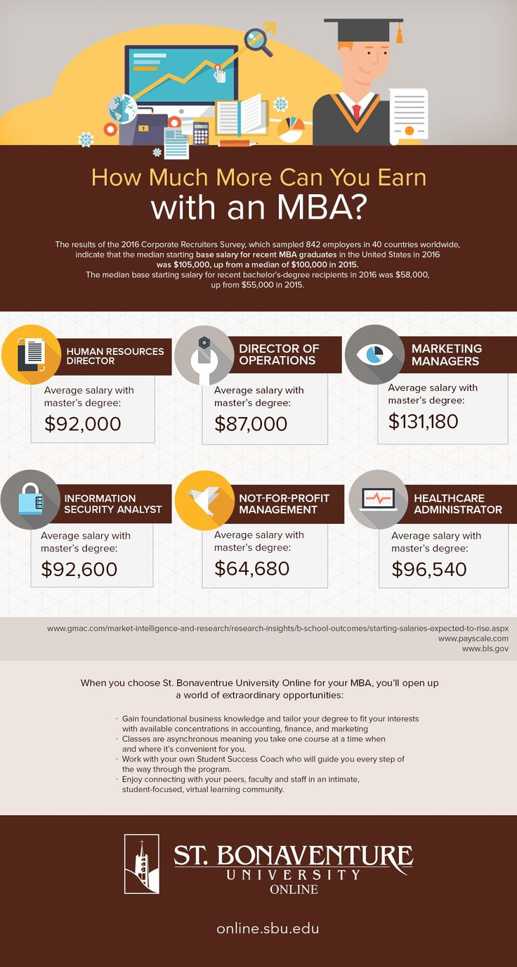 Infographic MBA Salaries Mba degree, Business education