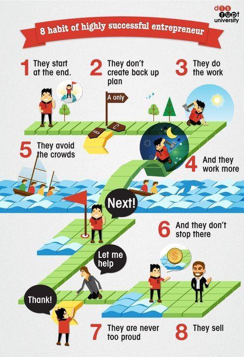 8 Habit of highly successful entrepreneur