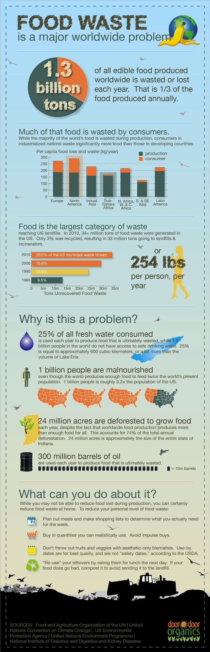 Food Waste - 1/3 of all edible food produced worldwide is wasted or lost each year.