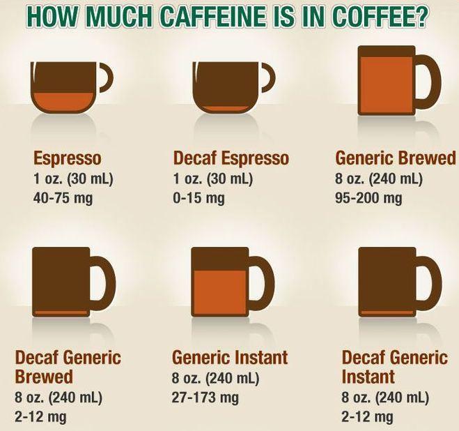 Cafeaua la ibric are mai multa cofeina decat un espresso. Adevarat si fals in acelasi timp !
