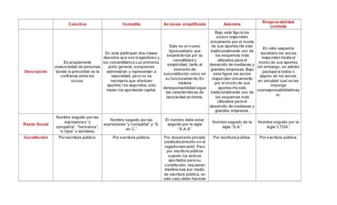 Cuadros Comparativos De Tipos De Sociedades En Argentina Cuadro Comparativo Sociedades Sociedades Comerciales Argentina