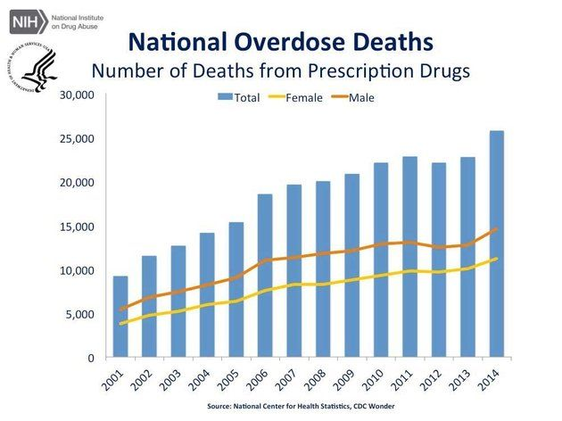 Here's How Many People Fatally Overdosed On Marijuana Last Year