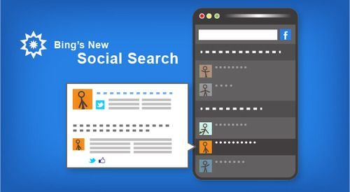 Bing introduces seamless search and social media sharing Comments Feed. Check out here an important way to connect your favorite social network via bing and start seeing relevant posts, photos, tweets, tips and more, all at a glance.