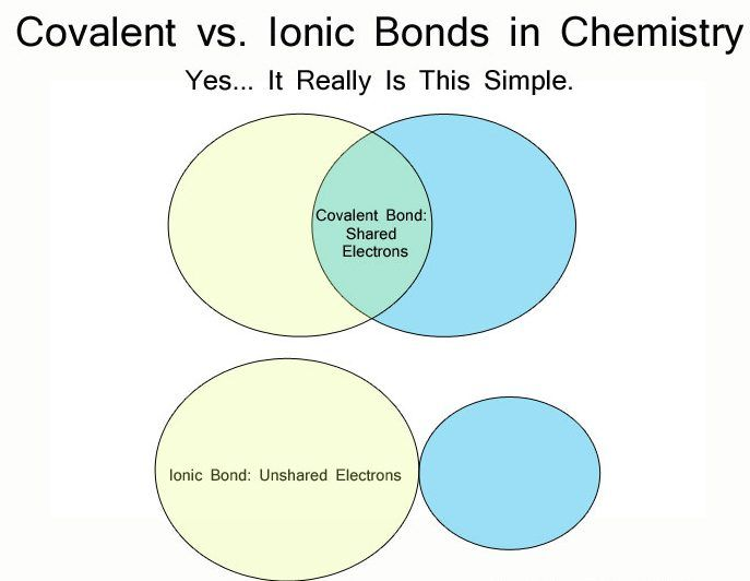 Which Chemical Bond is Stronger: Ionic vs. Covalent Bonds