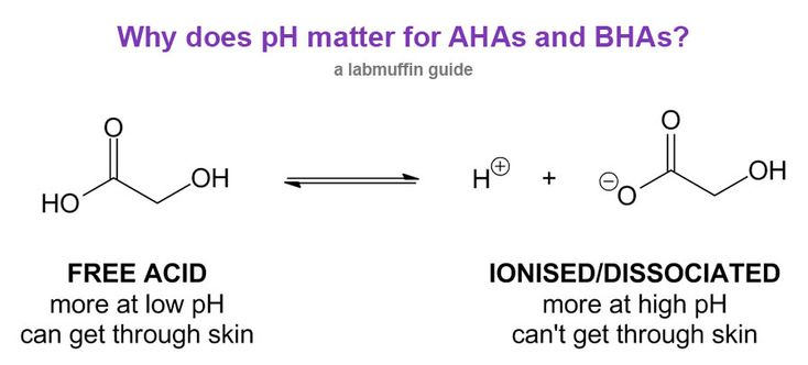 WHY DOES PH MATTER FOR AHA AND BHA? - For AHAs, you should look for a product with a pH of less than 4, and a concentration of 4-10% – For BHAs, you should look for a product with a pH of less than 3.5, and a concentration of 1-2%