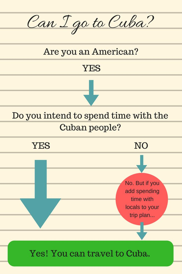 Americans traveling to Cuba today need three things: a passport, a general license, and a Cuban Tourist Card. Here's how to get them.