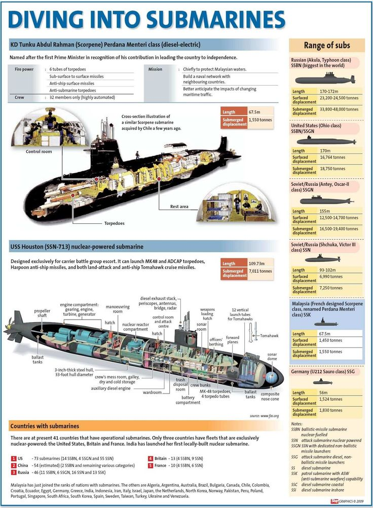 War Machines - Diving Into Submarines Infographic