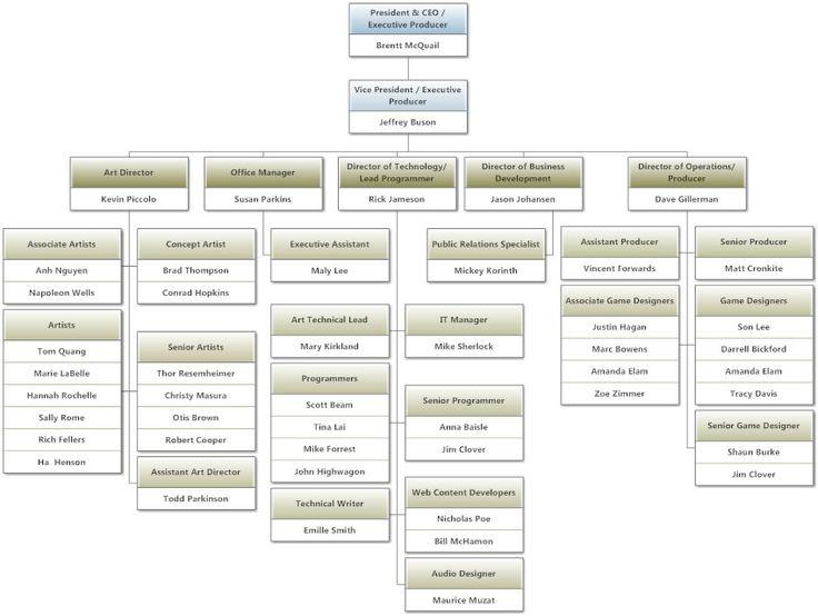 Game Development Studio Structure  Games Development Course