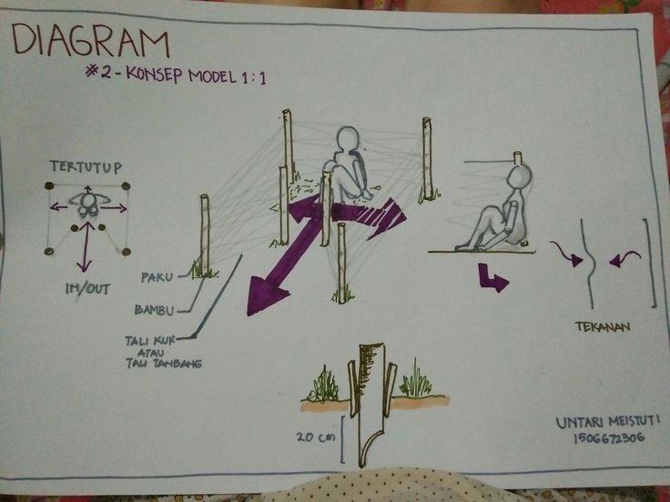Untari Meistuti_kelompok 2_ 3/3 Diagram Konsep Model 2