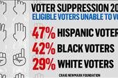 Voter suppression contributed to Trump win