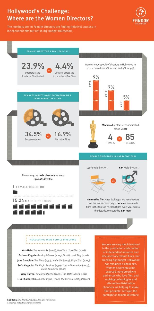 """There are 15.24 male directors for every 1 female director."" - Women Directors in Hollywood #infographic #film #missrep @Melissa Henson Representation"
