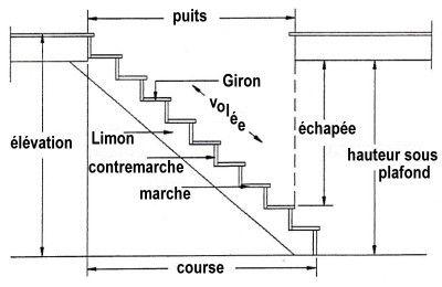 Escalier japonais à pas décalés