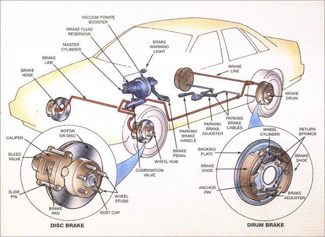 Brakes Plus Near Me >> Best 25+ Car brake system ideas on Pinterest | Mechanic automotive, Brake system and Auto ...
