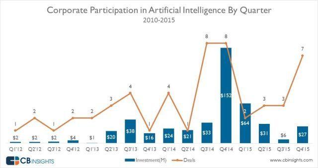 В 2015 году в искусственный интеллект инвестировали $128 млн