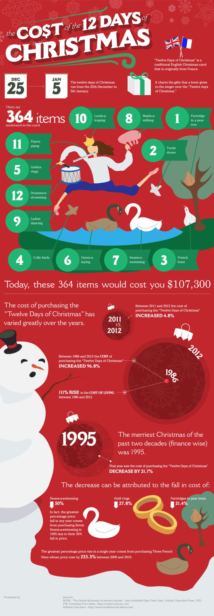 The Cost of The 12 Days of Christmas