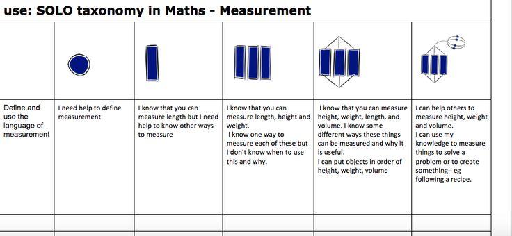 Te Ako Kowhai Junior Explorers Newmarket Primary School Maths and measurement http://npstako.blogspot.co.nz/2015/06/measurement.html