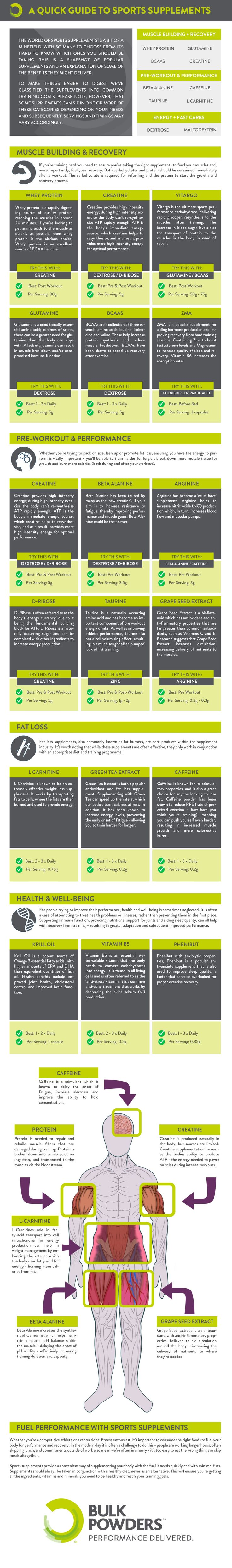 THE BEST SUPPLEMENT TO ENHANCE PERFORMANCE! Tweet Tweet Have you visited fitness sites and YouTube channels lately? They all push certain supplements. You shouldn't take things without knowing what they do to your body. This infographic by bulkpowders.co.uk covers some of the most common sports supplements, their benefits, and the right time to take each: