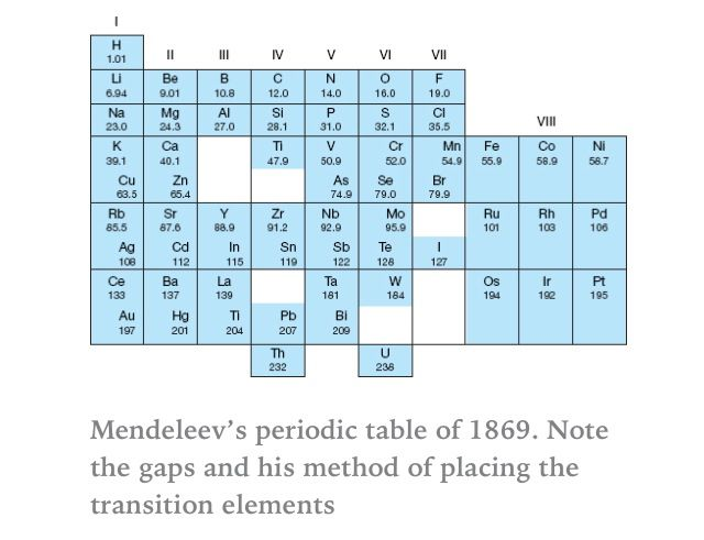 mendeleevs early periodic table - Periodic Table Aqa Gcse
