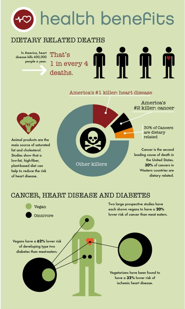 17 Best Images About Plant Based Infographics On Pinterest