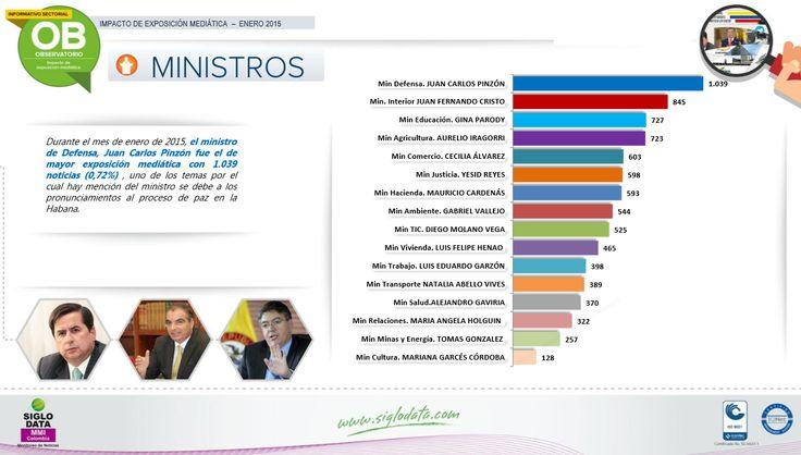 Durante el mes de enero de 2015, el ministro de Defensa, Juan Carlos Pinzón fue el de mayor exposición mediática con 1.039 noticias (0,72%) , uno de los temas por el cual hay mención del ministro se debe a los pronunciamientos al proceso de paz en la Habana.
