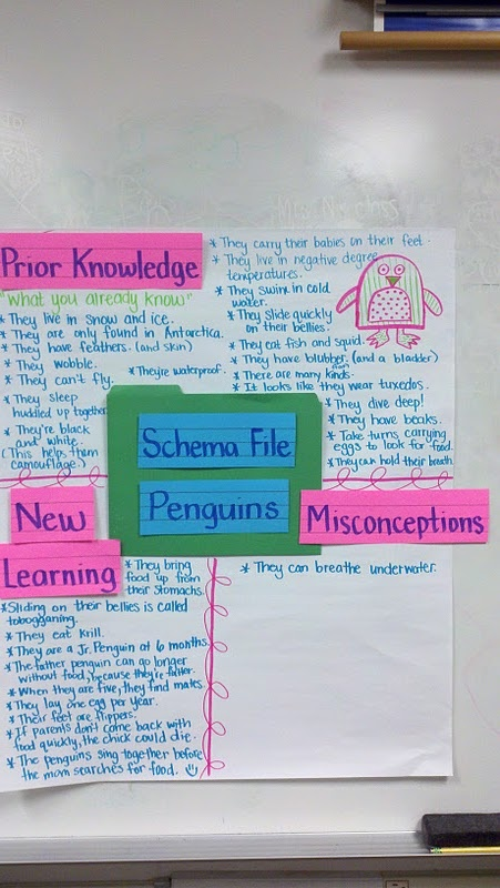 Best Kwl Charts Images On   Teaching Ideas Student