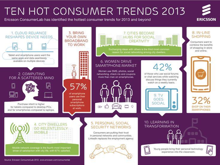 Ten hot consumer trends 2013