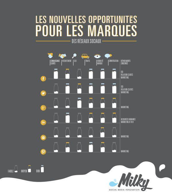 #SocialMedia #Brands #Infographics via @milky_web