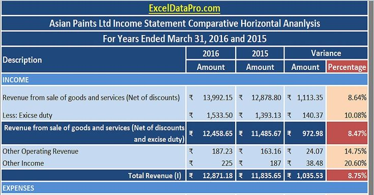 Download Profit \ Loss Statement\/Income Statement Vertical - sample income statement example