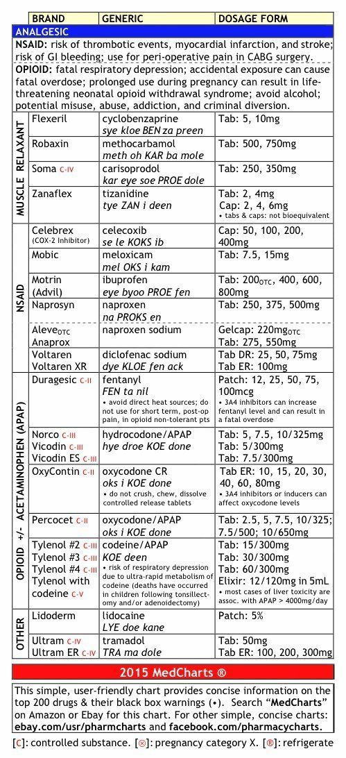 154 best Tardo Pharm images on Pinterest Chistes, Ha ha and Fun - drug classification chart