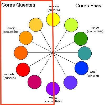 Circulo das cores.