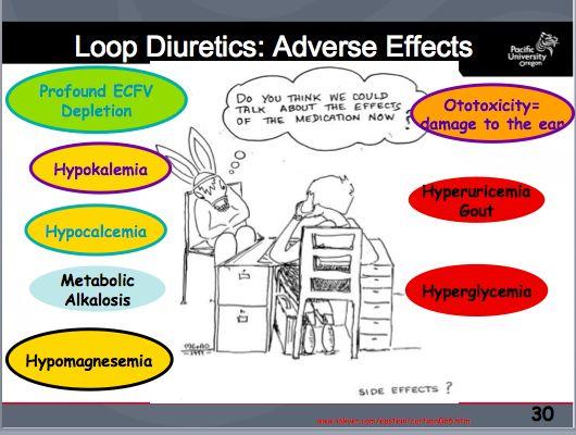 loop diuretics - Google zoeken