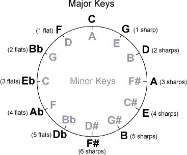293 best Music theory, scales, etc images on Pinterest