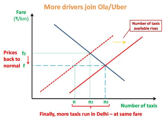 The Popularity Of Uber Service Makes More Drivers To Enter Market It Leads