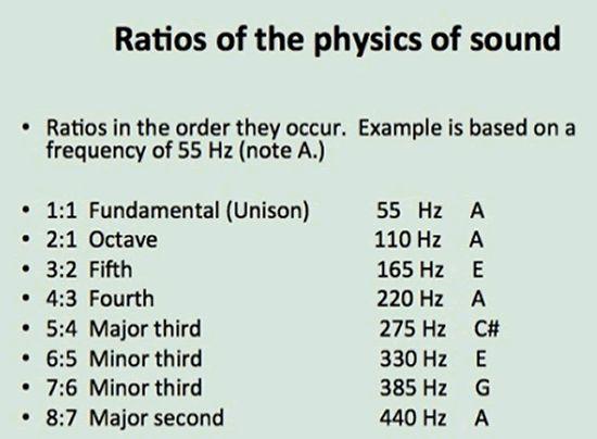 Best Music Physics And Mathematics Images On   Math