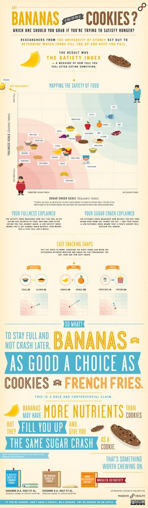 Satiety Index Infographic Bananas vs. Cookies food, nutrition, diet, dieting, vegetables, vegetarian,