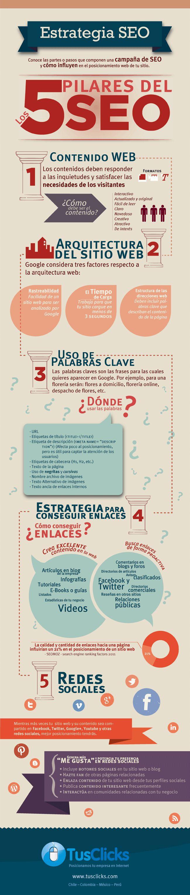 Los 5 pilares del SEO. Infografía en español. #CommunityManager