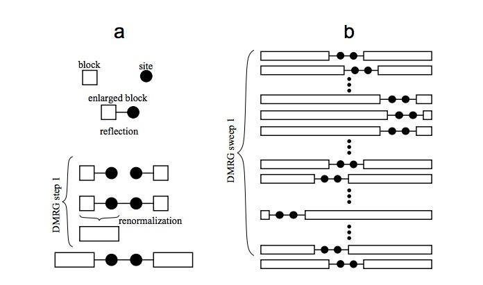 Density Matrix Renormalization Group method   http://arxiv.org/pdf/cond-mat/0603842v2.pdf