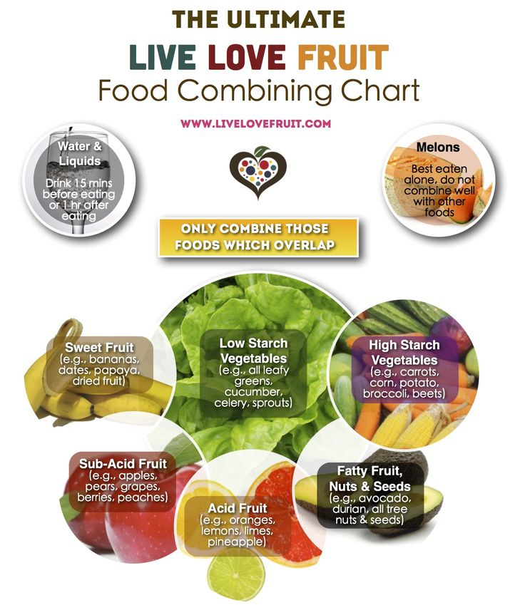 Best Of Ibs Diet Chart 11 best ibs flare images on pinterest eat