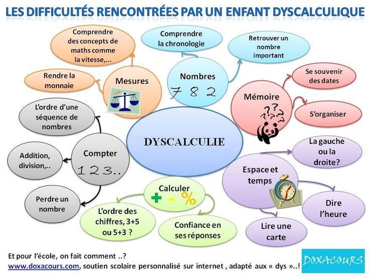 Les difficultés liées à la dyscalculie